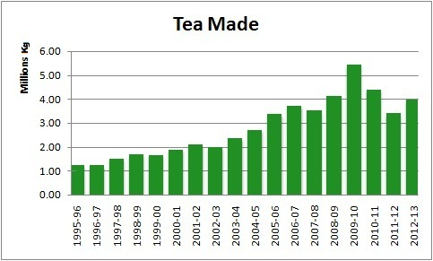 Tea Production over the years